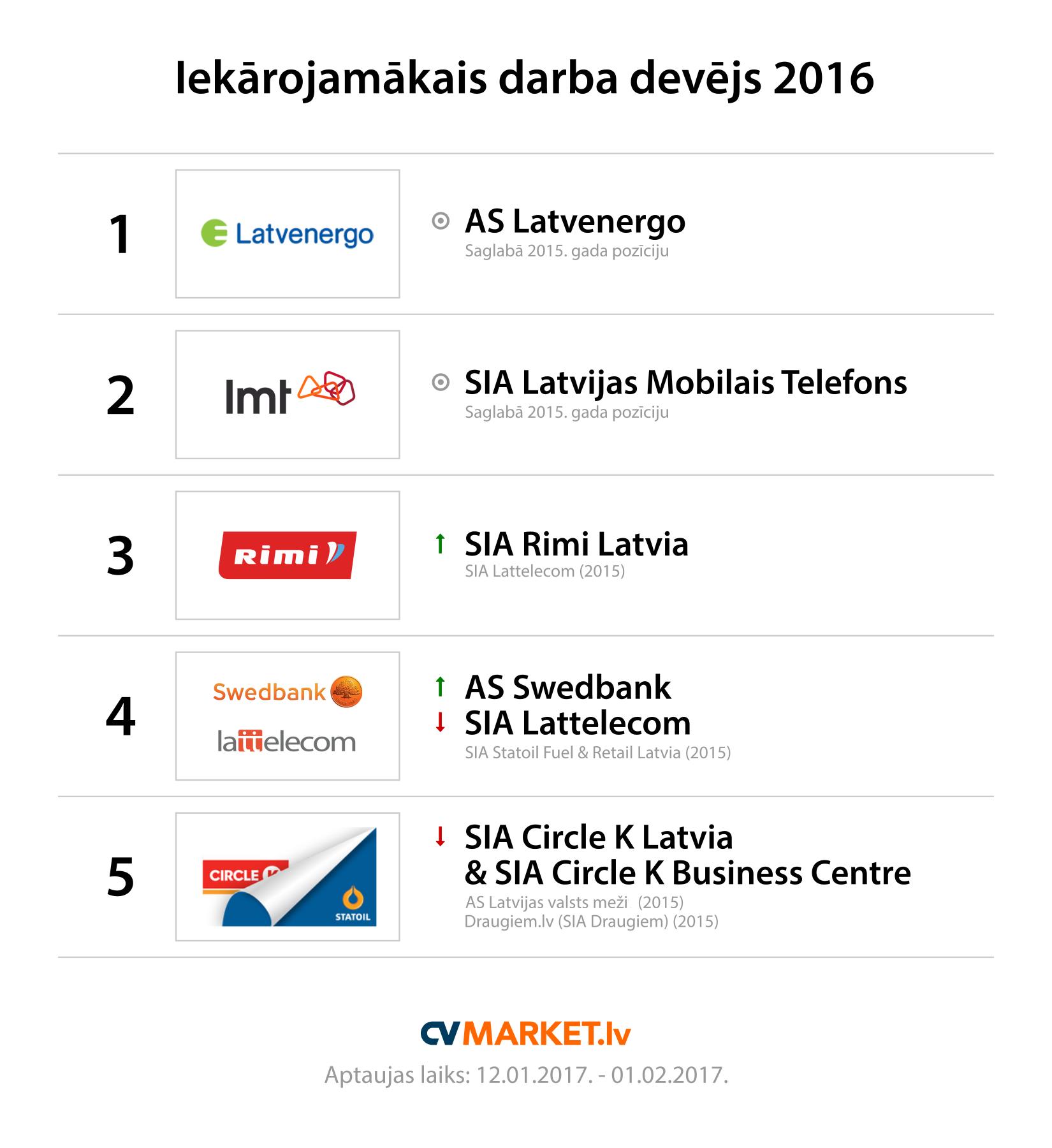 Iekārojamākie darba devēji 2016 - Top 5