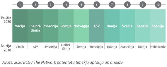 Baltijas valstu mobilitāte