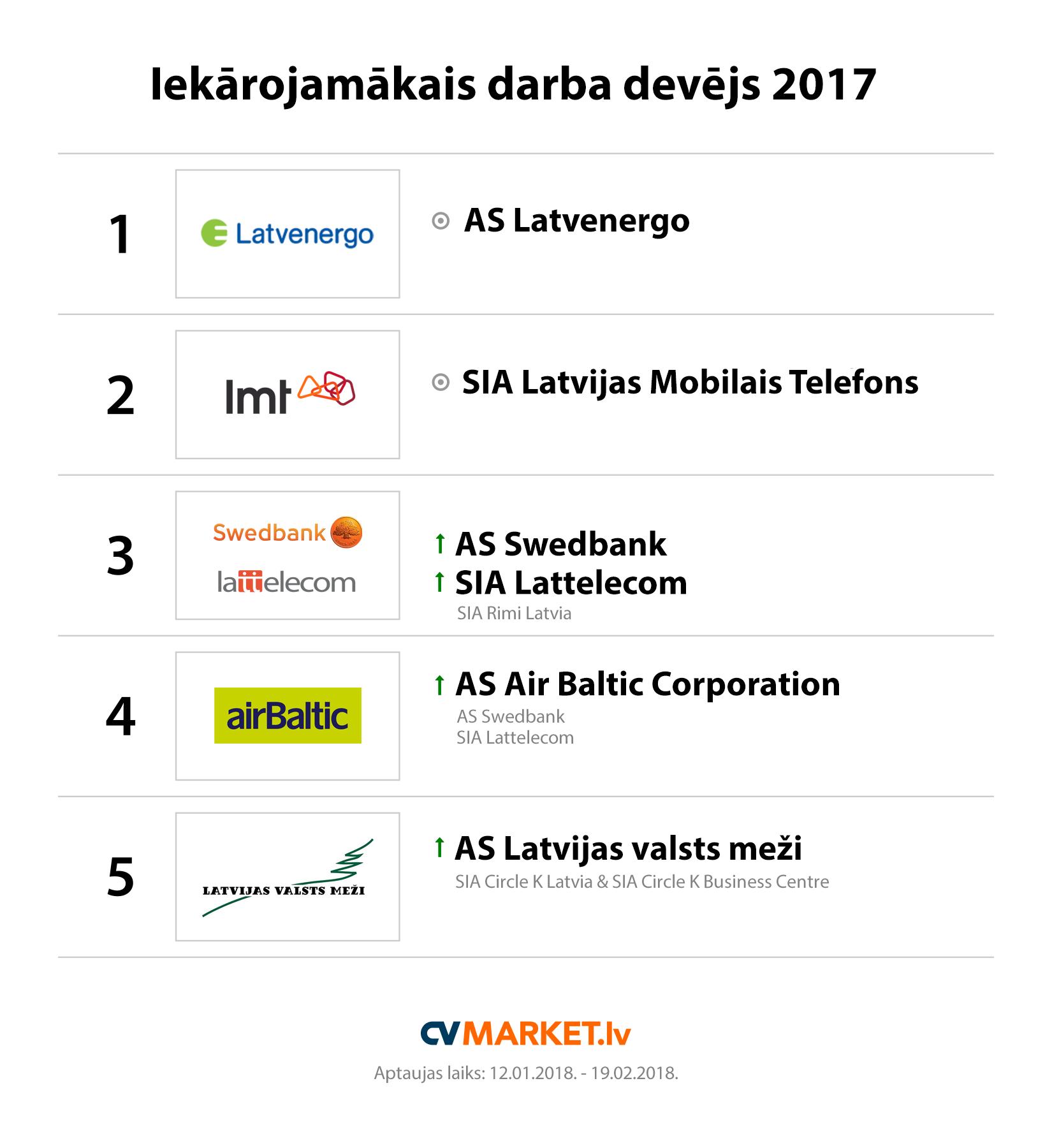 Top 5 darba devēji 2017
